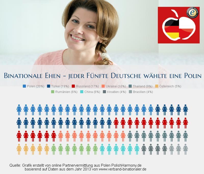 Partnervermittlung für türken