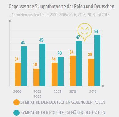 Polnische frauen in deutschland suchen mann